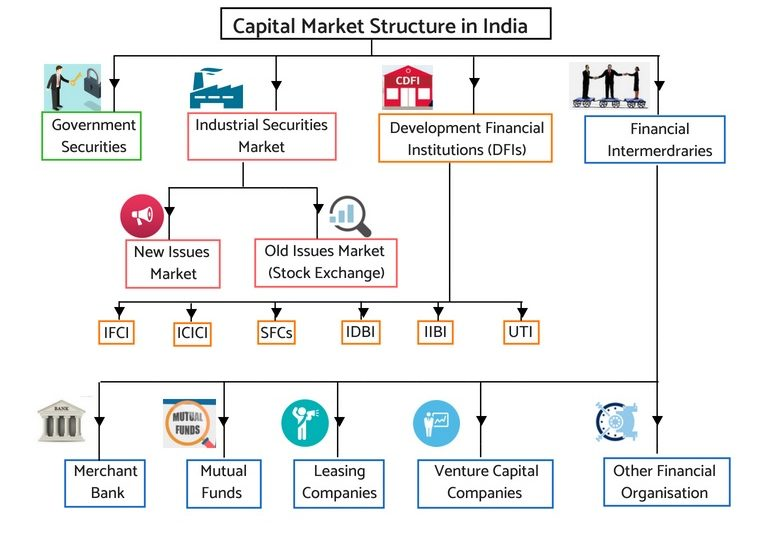 FINANCIAL MARKET AND ITS DEVELOPMENT IN INDIA