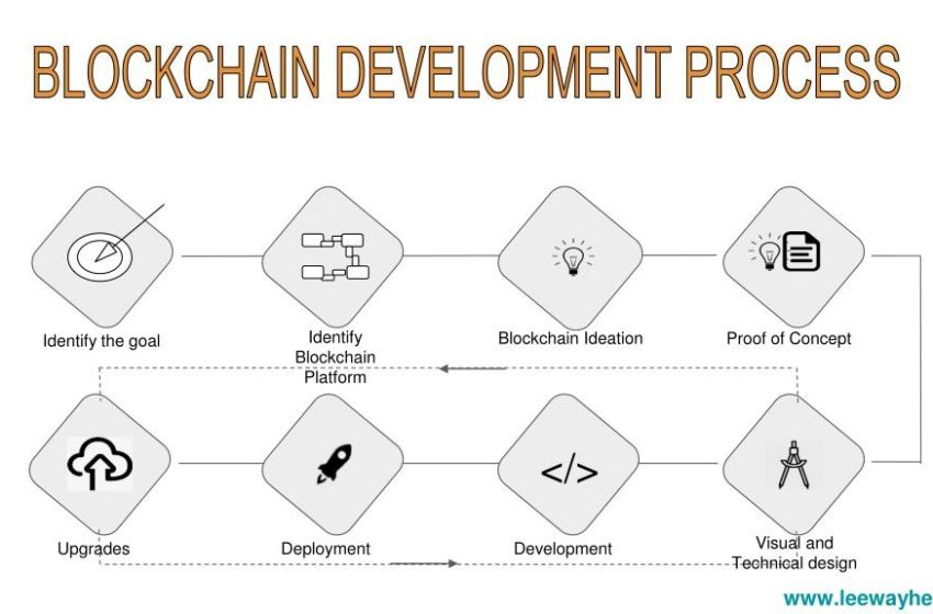 Blockchain Development Process