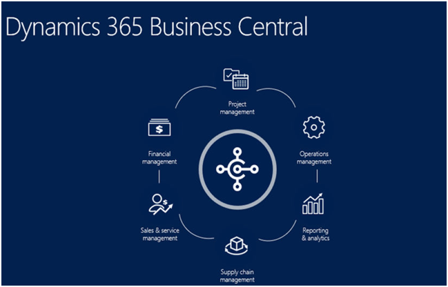 How Dynamics 365 Business Central Can Help Your Business
